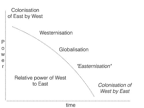 Western Colonisation